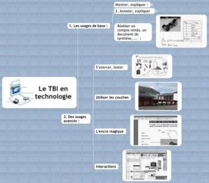 Usages TBI en technologie au collège